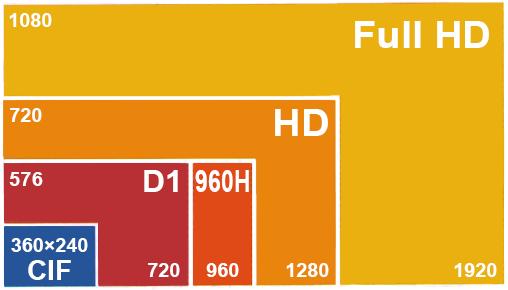 مقایسه رزولوشن های تصویر سیستم مداربسته