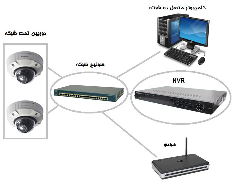 IP Camera NVR Installation